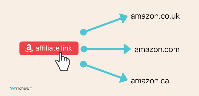geniuslink localization - affiliate marketing tools