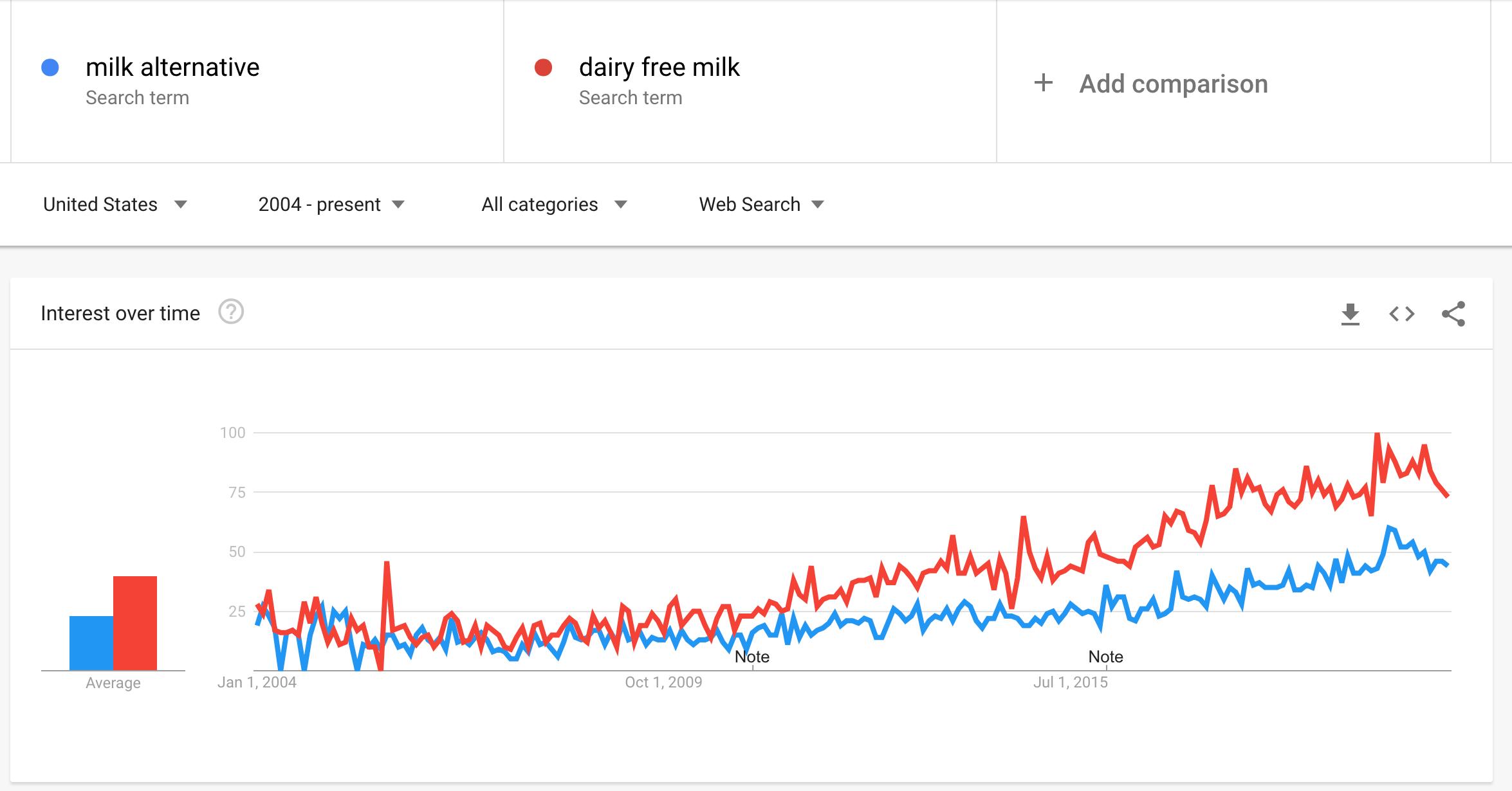 milk google trends