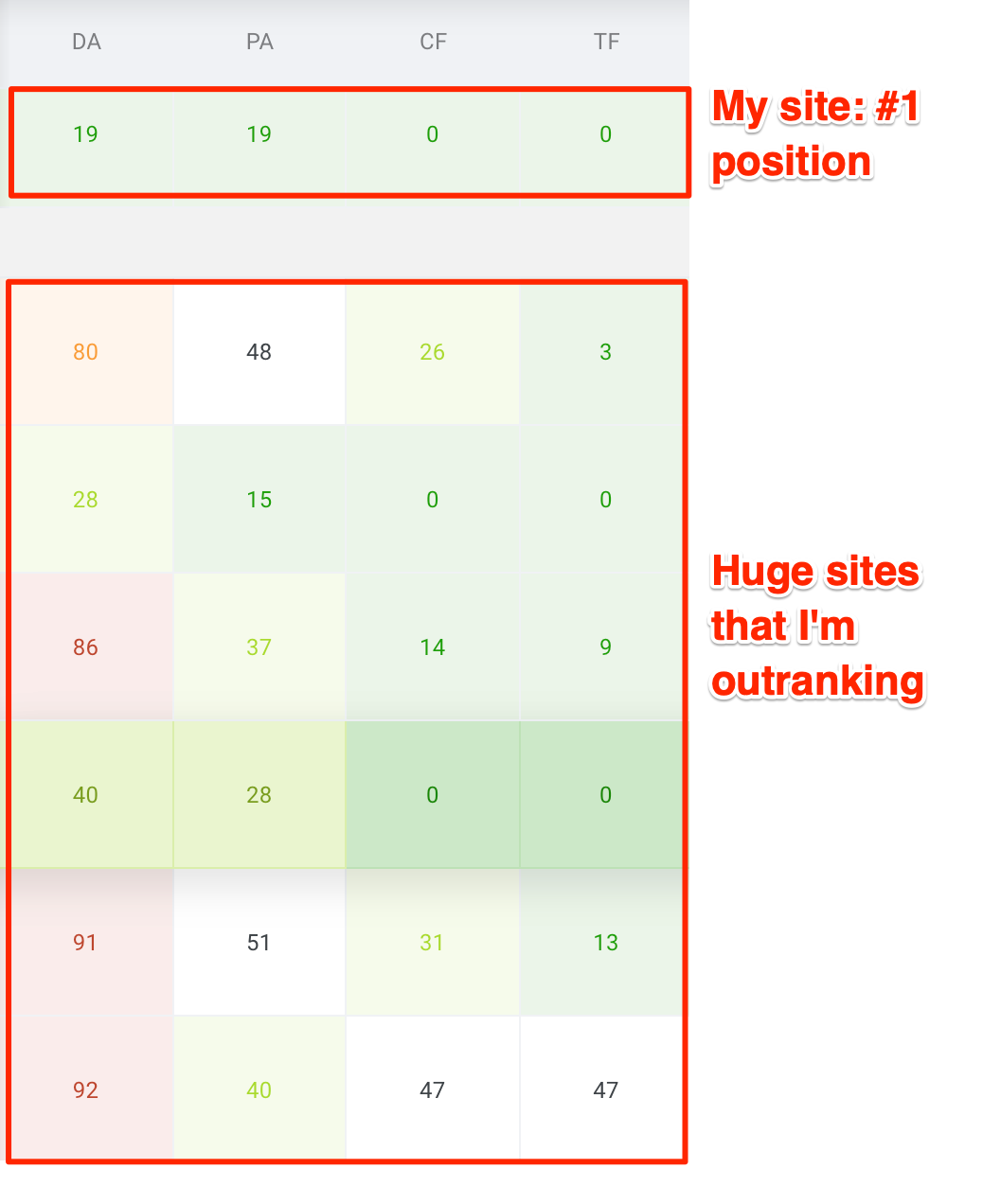 ranking positions